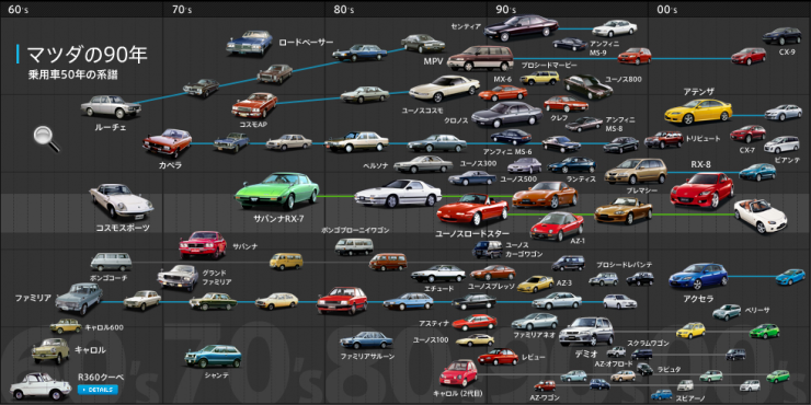 Mazda-family-tree-1960-present.png